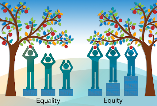 The image shows the difference between equality and equity.