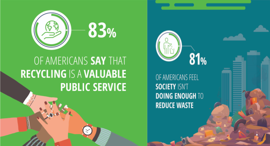 83% of Americans support recycling and 81% want to increase waste reduction efforts.